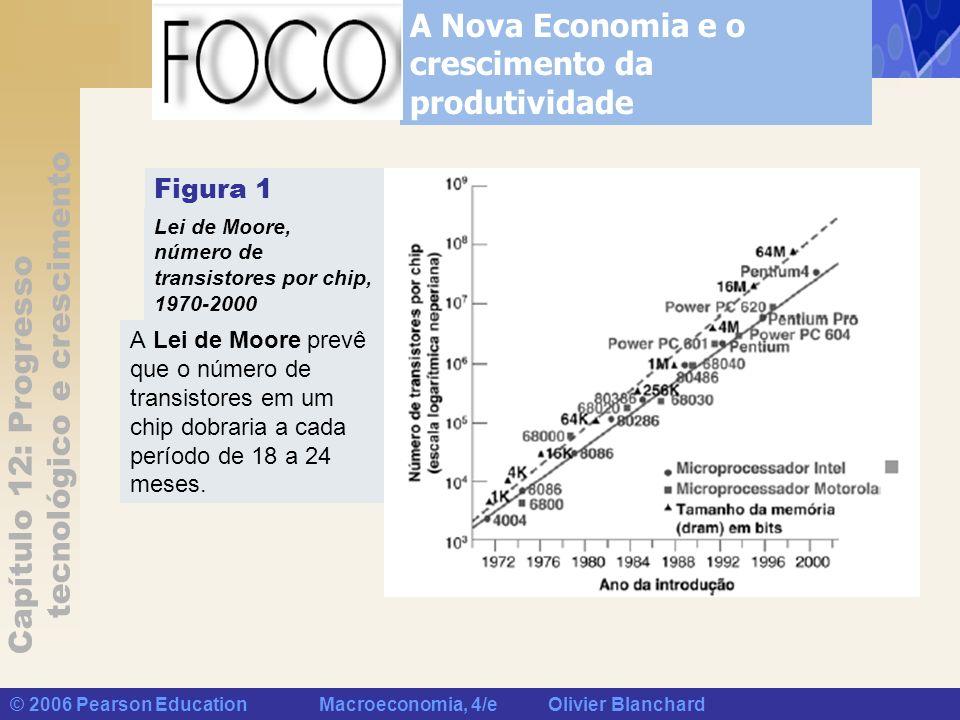 Capítulo 12: Progresso tecnológico e crescimento © 2006 Pearson Education Macroeconomia, 4/e Olivier Blanchard A Nova Economia e o crescimento da prod