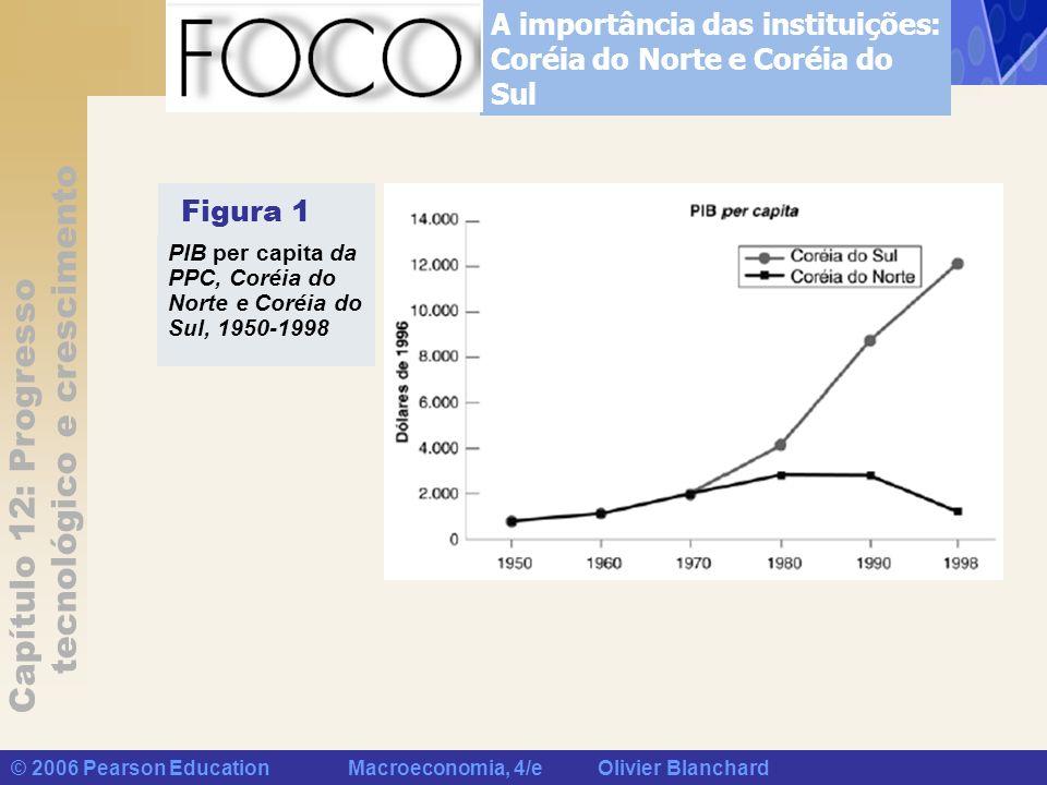 Capítulo 12: Progresso tecnológico e crescimento © 2006 Pearson Education Macroeconomia, 4/e Olivier Blanchard A importância das instituições: Coréia