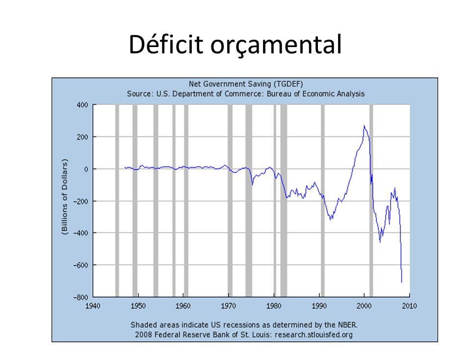 Déficit orçamental