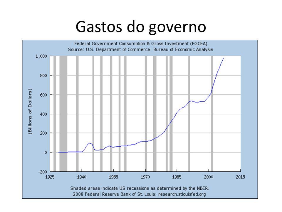 Gastos do governo