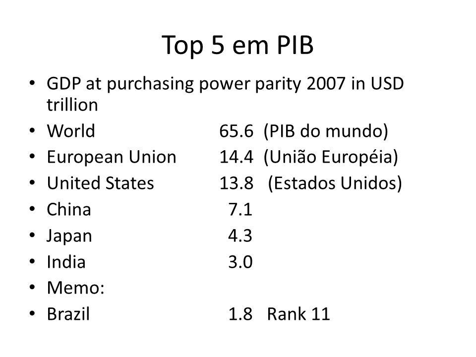 Top 5 em PIB GDP at purchasing power parity 2007 in USD trillion World 65.6 (PIB do mundo) European Union 14.4 (União Européia) United States13.8 (Est