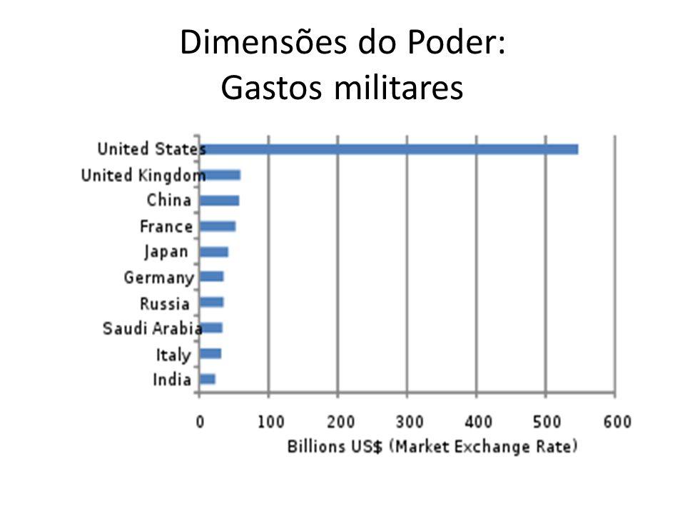 Dimensões do Poder: Gastos militares