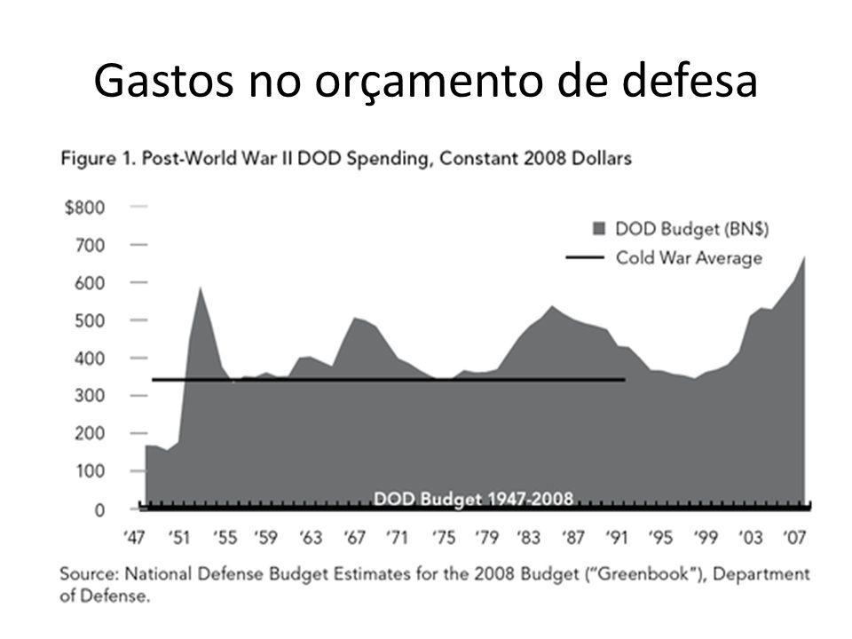 Gastos no orçamento de defesa