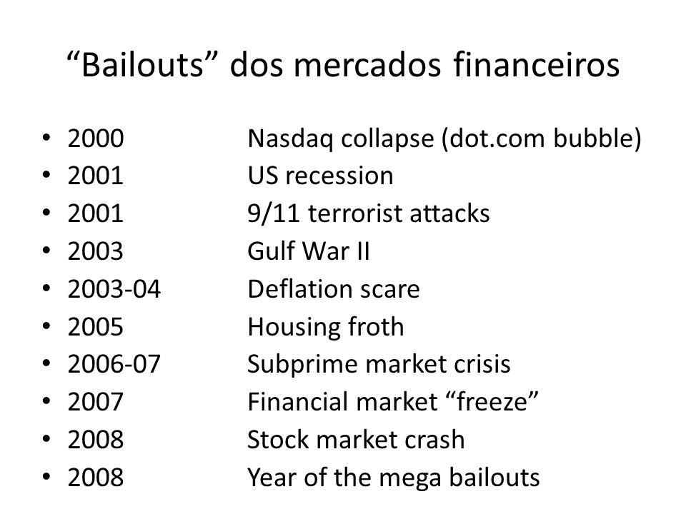Bailouts dos mercados financeiros 2000Nasdaq collapse (dot.com bubble) 2001US recession 20019/11 terrorist attacks 2003Gulf War II 2003-04Deflation sc
