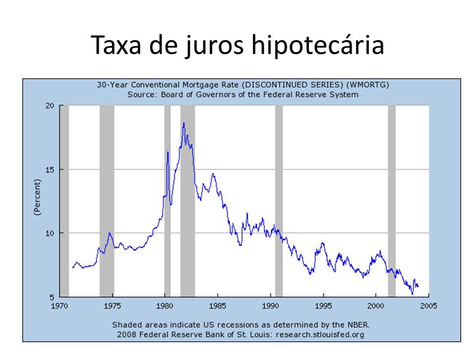 Taxa de juros hipotecária