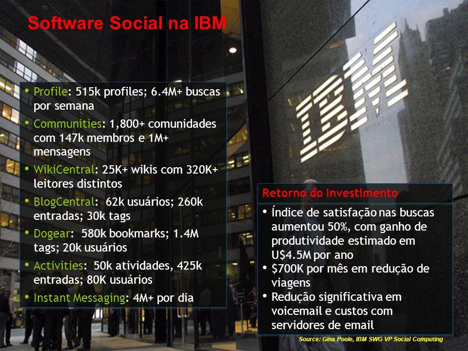 © 2009 IBM Corporation Profile: 515k profiles; 6.4M+ buscas por semana Communities: 1,800+ comunidades com 147k membros e 1M+ mensagens WikiCentral: 2