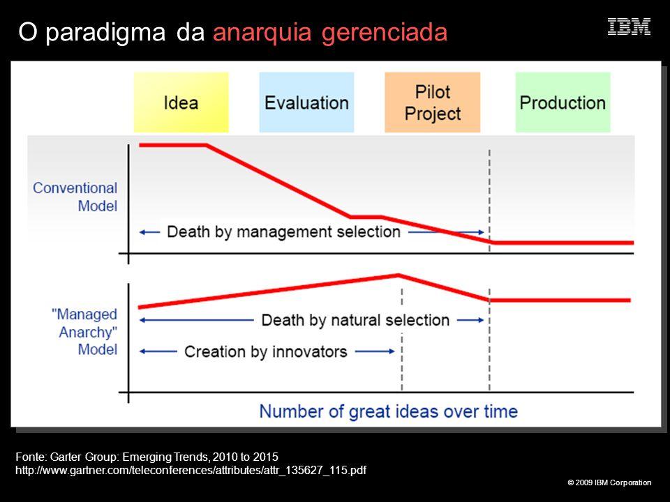 © 2009 IBM Corporation O paradigma da anarquia gerenciada Fonte: Garter Group: Emerging Trends, 2010 to 2015 http://www.gartner.com/teleconferences/at