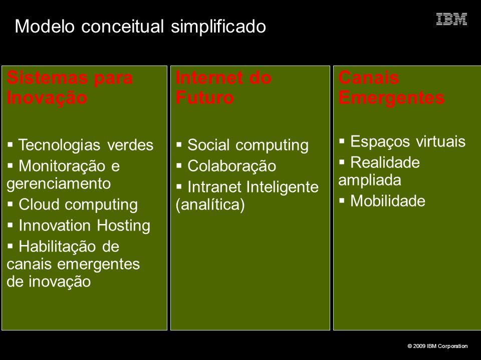© 2009 IBM Corporation Modelo conceitual simplificado Sistemas para Inovação Tecnologias verdes Monitoração e gerenciamento Cloud computing Innovation