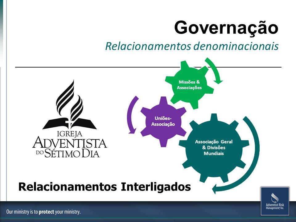 Governação Relacionamentos denominacionais Associação Geral & Divisões Mundiais Uniões- Associação Missões & Associações Relacionamentos Interligados