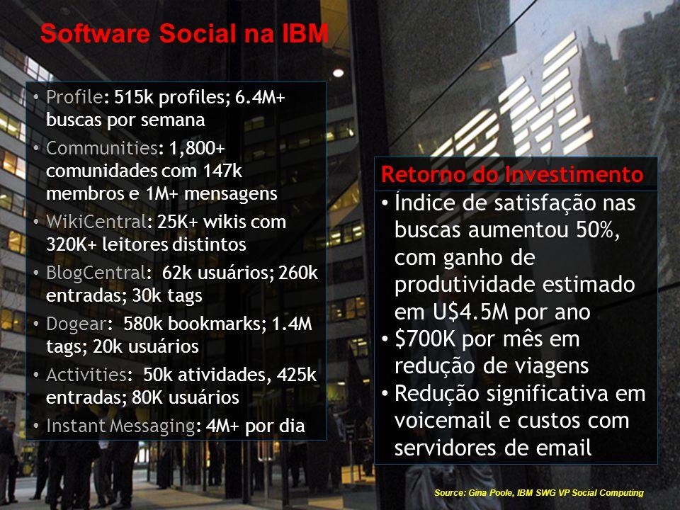 © 2009 IBM Corporation Profile: 515k profiles; 6.4M+ buscas por semana Communities: 1,800+ comunidades com 147k membros e 1M+ mensagens WikiCentral: 25K+ wikis com 320K+ leitores distintos BlogCentral: 62k usuários; 260k entradas; 30k tags Dogear: 580k bookmarks; 1.4M tags; 20k usuários Activities: 50k atividades, 425k entradas; 80K usuários Instant Messaging: 4M+ por dia Profile: 515k profiles; 6.4M+ buscas por semana Communities: 1,800+ comunidades com 147k membros e 1M+ mensagens WikiCentral: 25K+ wikis com 320K+ leitores distintos BlogCentral: 62k usuários; 260k entradas; 30k tags Dogear: 580k bookmarks; 1.4M tags; 20k usuários Activities: 50k atividades, 425k entradas; 80K usuários Instant Messaging: 4M+ por dia Índice de satisfação nas buscas aumentou 50%, com ganho de produtividade estimado em U$4.5M por ano $700K por mês em redução de viagens Redução significativa em voicemail e custos com servidores de email Índice de satisfação nas buscas aumentou 50%, com ganho de produtividade estimado em U$4.5M por ano $700K por mês em redução de viagens Redução significativa em voicemail e custos com servidores de email Software Social na IBM Retorno do Investimento Source: Gina Poole, IBM SWG VP Social Computing
