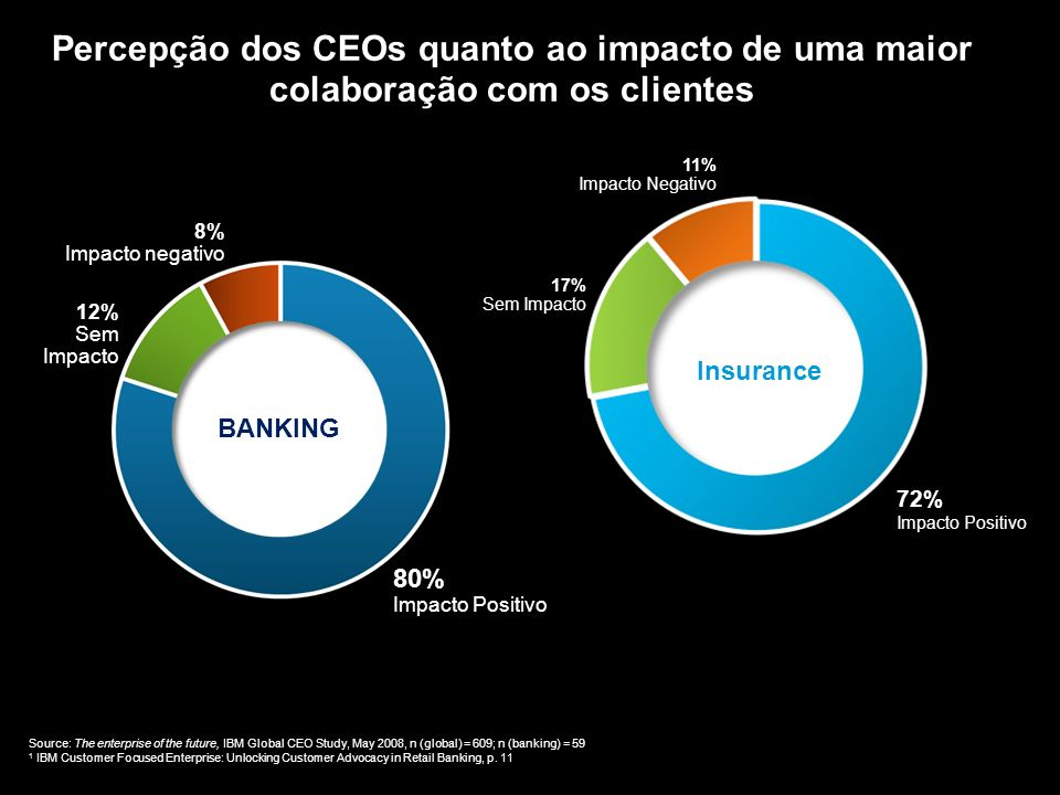 Percepção dos CEOs quanto ao impacto de uma maior colaboração com os clientes Source: The enterprise of the future, IBM Global CEO Study, May 2008, n (global) = 609; n (banking) = 59 1 IBM Customer Focused Enterprise: Unlocking Customer Advocacy in Retail Banking, p.