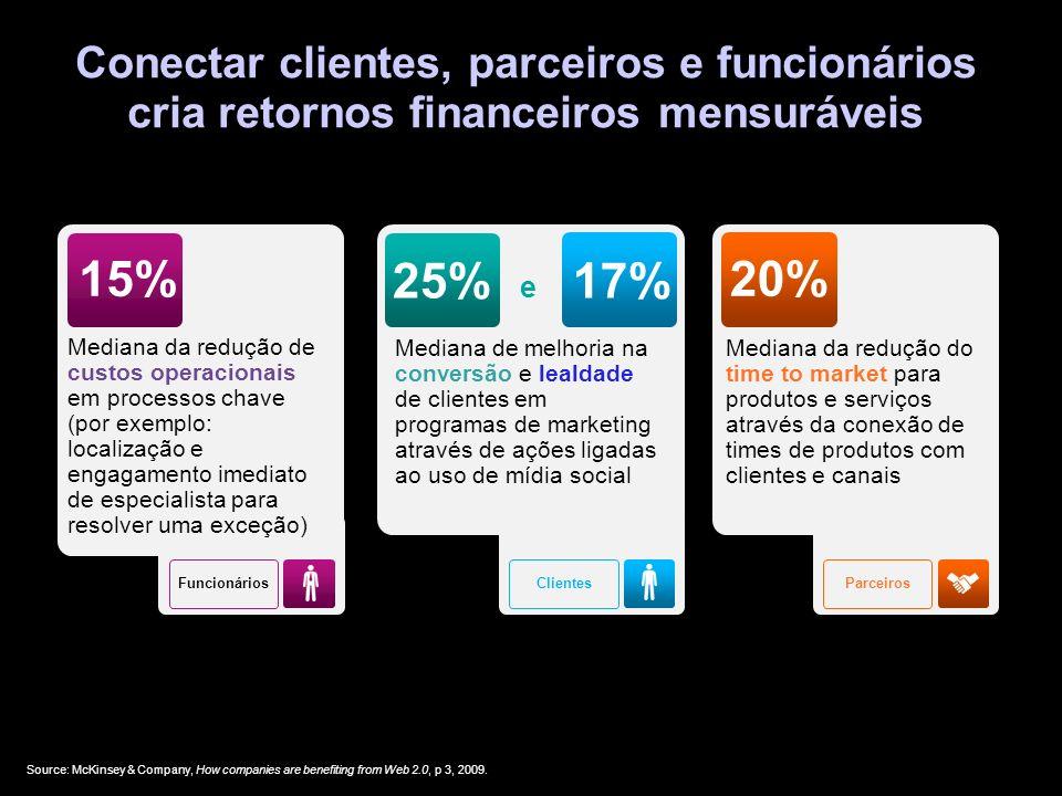Conectar clientes, parceiros e funcionários cria retornos financeiros mensuráveis Source: McKinsey & Company, How companies are benefiting from Web 2.0, p 3, 2009.