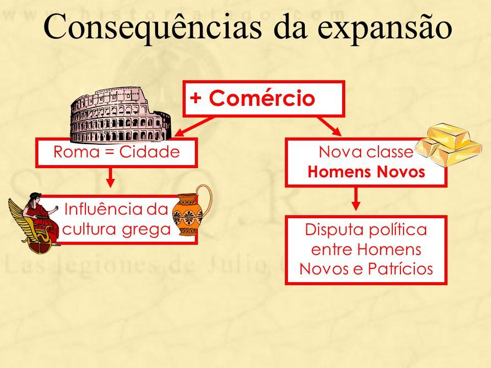 Consequências da expansão + Comércio Roma = CidadeNova classe Homens Novos Disputa política entre Homens Novos e Patrícios Influência da cultura grega
