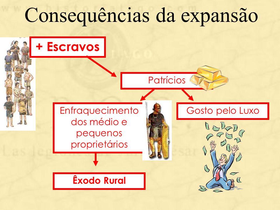 Consequências da expansão Gosto pelo Luxo Patrícios Enfraquecimento dos médio e pequenos proprietários Êxodo Rural + Escravos