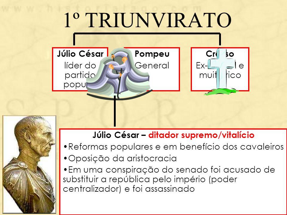 1º TRIUNVIRATO Júlio César líder do partido popular Pompeu General Crasso Ex-Cônsul e muito rico Júlio César – ditador supremo/vitalício Reformas popu