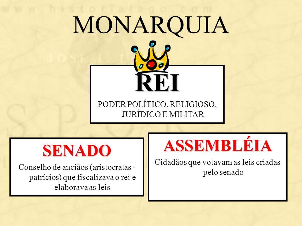 MONARQUIA SENADO Conselho de anciãos (aristocratas - patrícios) que fiscalizava o rei e elaborava as leis ASSEMBLÉIA Cidadãos que votavam as leis cria
