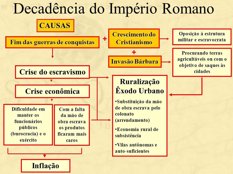 Decadência do Império RomanoCAUSAS Fim das guerras de conquistas Dificuldade em manter os funcionários públicos (burocracia) e o exército Crise do esc