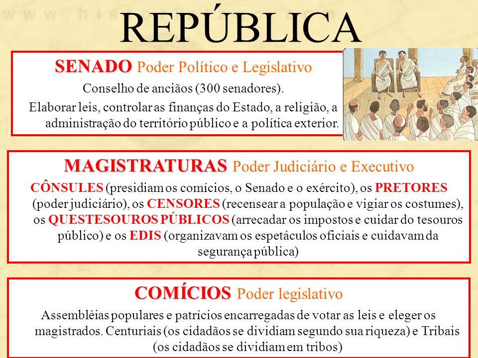 REPÚBLICA MAGISTRATURAS MAGISTRATURAS Poder Judiciário e Executivo CÔNSULES (presidiam os comícios, o Senado e o exército), os PRETORES (poder judiciá