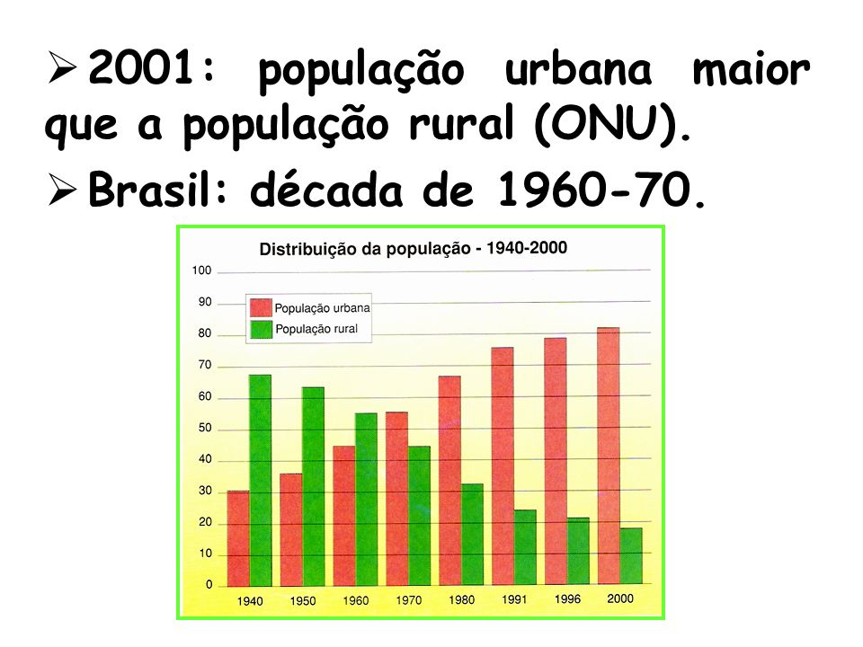 2001: população urbana maior que a população rural (ONU). Brasil: década de 1960-70.