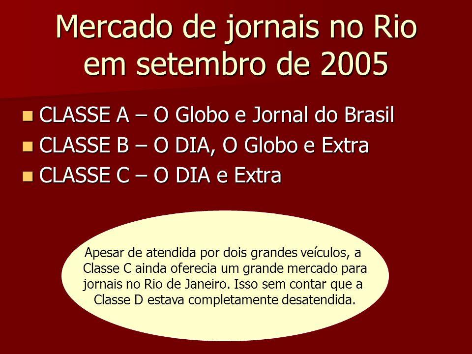 OPORTUNIDADE DE NEGÓCIO Percebendo que o mercado do Rio comportava mais um jornal, o Grupo O DIA decidiu lançar um produto voltado para as classes C e D com o qual este público se identificasse de imediato.