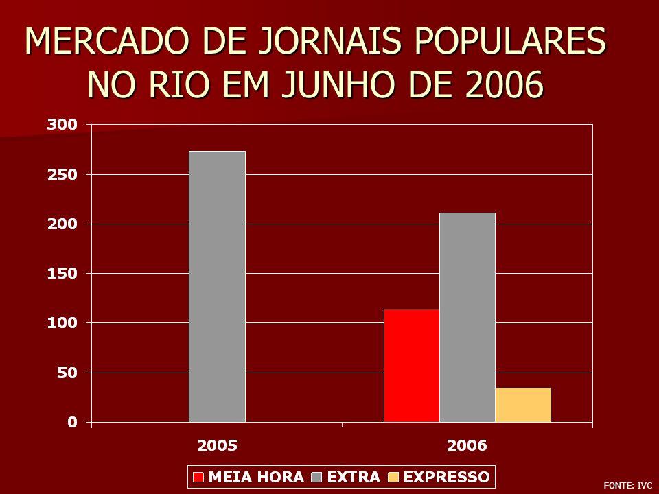 MERCADO DE JORNAIS POPULARES NO RIO EM JUNHO DE 2006 FONTE: IVC