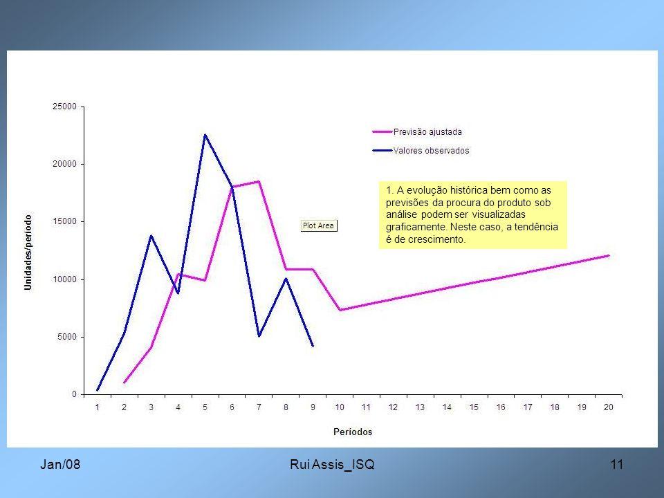 Jan/08Rui Assis_ISQ11 1. A evolução histórica bem como as previsões da procura do produto sob análise podem ser visualizadas graficamente. Neste caso,