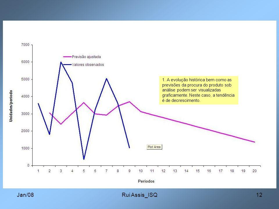 Jan/08Rui Assis_ISQ12 1. A evolução histórica bem como as previsões da procura do produto sob análise podem ser visualizadas graficamente. Neste caso,