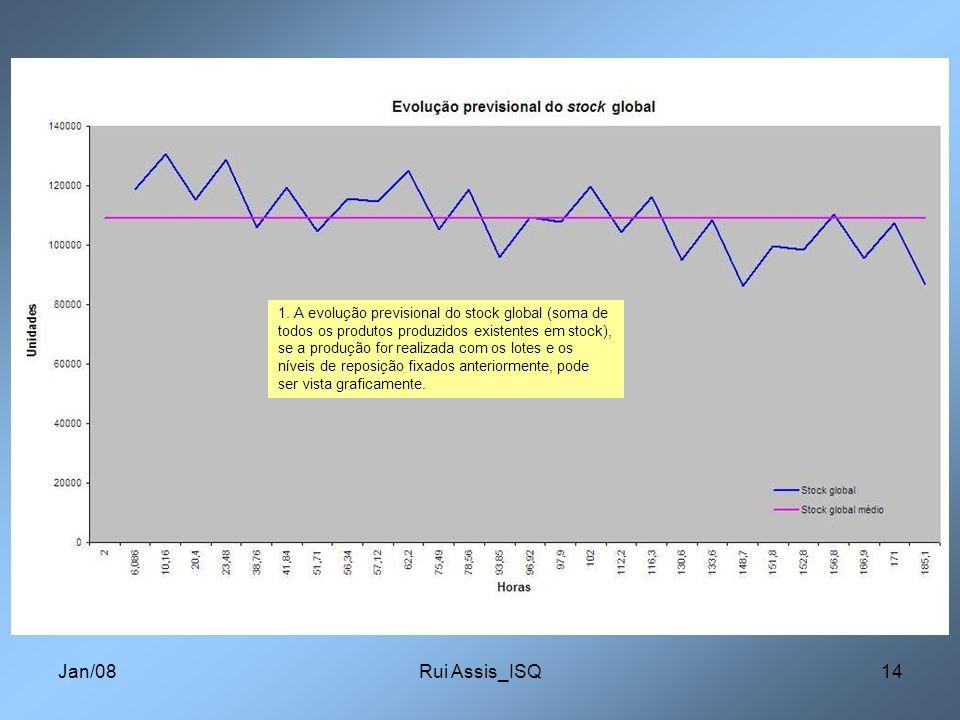 Jan/08Rui Assis_ISQ14 1. A evolução previsional do stock global (soma de todos os produtos produzidos existentes em stock), se a produção for realizad