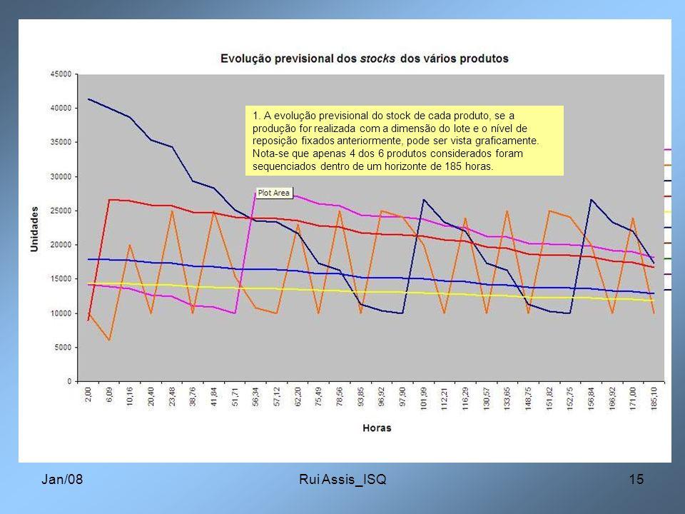 Jan/08Rui Assis_ISQ15 1. A evolução previsional do stock de cada produto, se a produção for realizada com a dimensão do lote e o nível de reposição fi