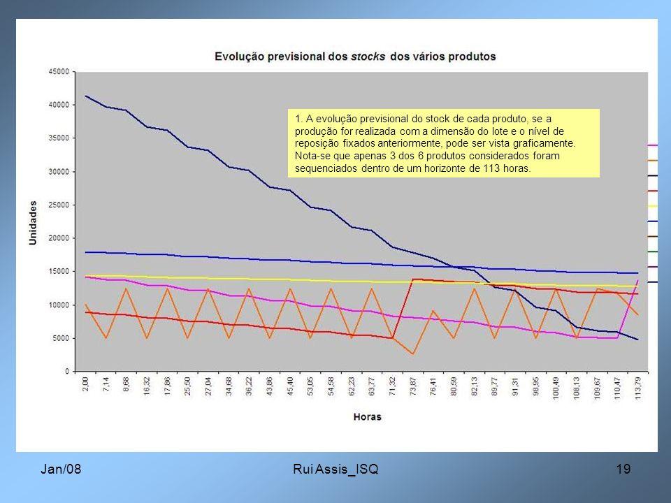 Jan/08Rui Assis_ISQ19 1. A evolução previsional do stock de cada produto, se a produção for realizada com a dimensão do lote e o nível de reposição fi