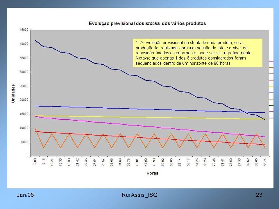Jan/08Rui Assis_ISQ23 1. A evolução previsional do stock de cada produto, se a produção for realizada com a dimensão do lote e o nível de reposição fi