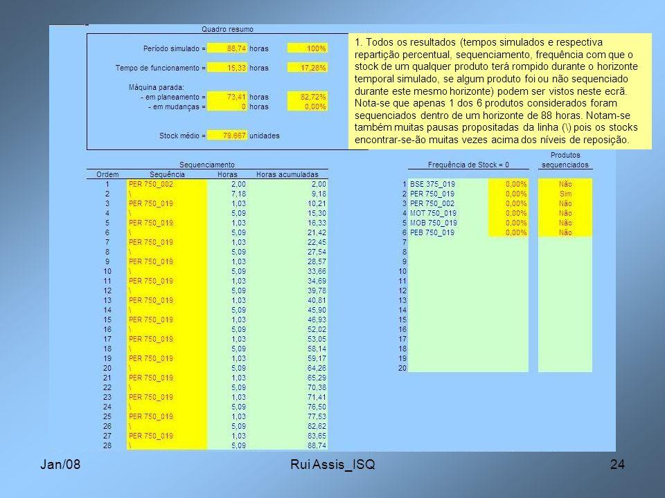 Jan/08Rui Assis_ISQ24 1. Todos os resultados (tempos simulados e respectiva repartição percentual, sequenciamento, frequência com que o stock de um qu