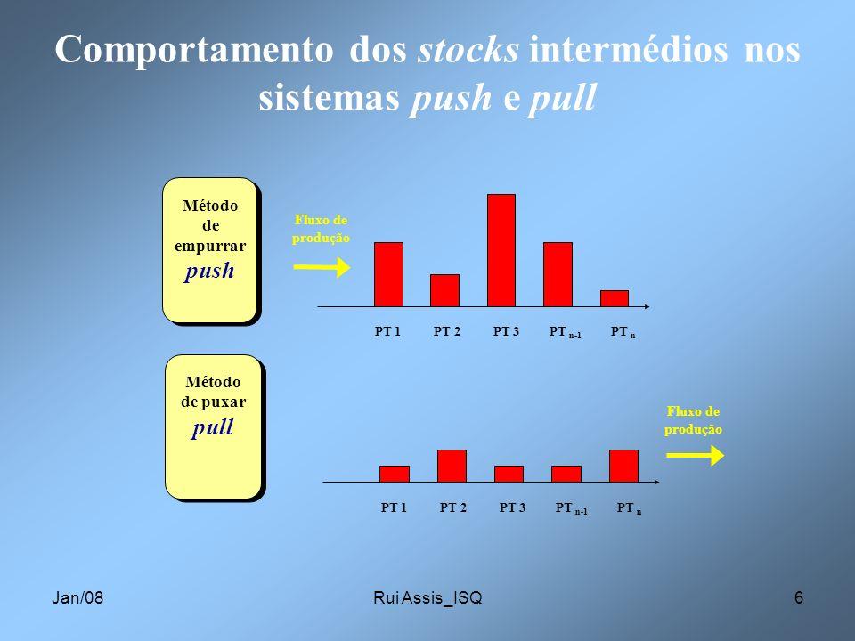 Jan/08Rui Assis_ISQ6 Comportamento dos stocks intermédios nos sistemas push e pull Método de empurrar push Fluxo de produção PT 1 PT 2 PT 3 PT n-1 PT