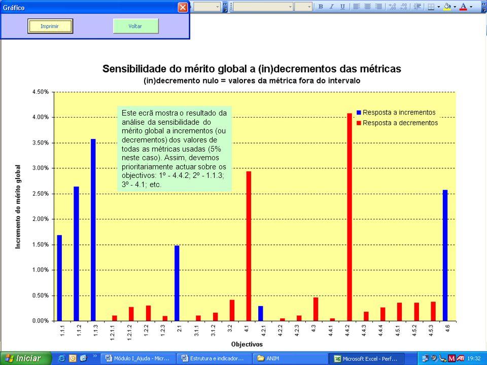 Este ecrã mostra o resultado da análise da sensibilidade do mérito global a incrementos (ou decrementos) dos valores de todas as métricas usadas (5% neste caso).