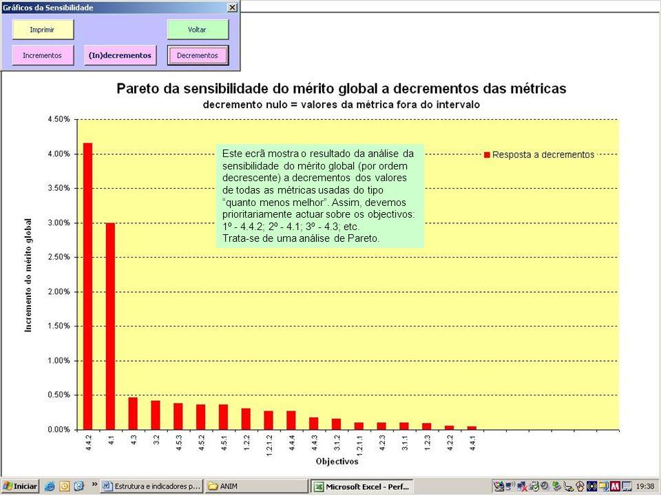 Este ecrã mostra o resultado da análise da sensibilidade do mérito global (por ordem decrescente) a decrementos dos valores de todas as métricas usadas do tipo quanto menos melhor.