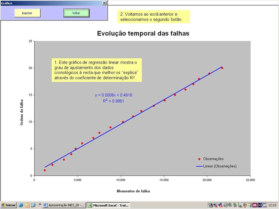 1. Este gráfico de regressão linear mostra o grau de ajustamento dos dados cronológicos à recta que melhor os explica através do coeficiente de determ