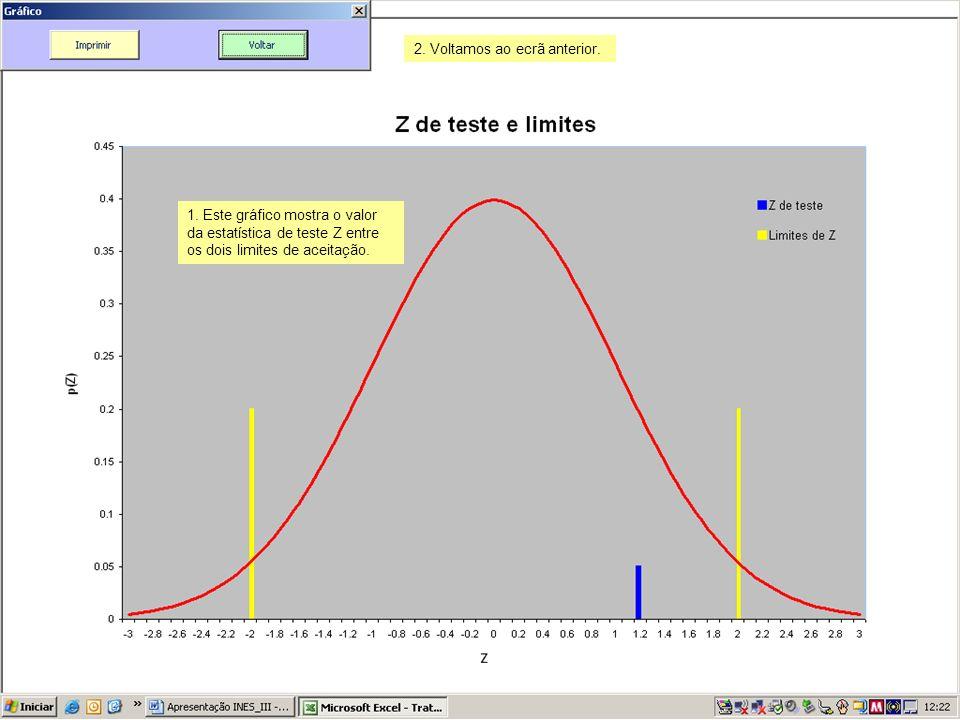 1. Este gráfico mostra o valor da estatística de teste Z entre os dois limites de aceitação. 2. Voltamos ao ecrã anterior.