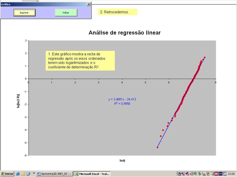 1. Este gráfico mostra a recta de regressão após os eixos ordenados terem sido logaritmizados e o coeficiente de determinação R 2. 2. Retrocedemos.