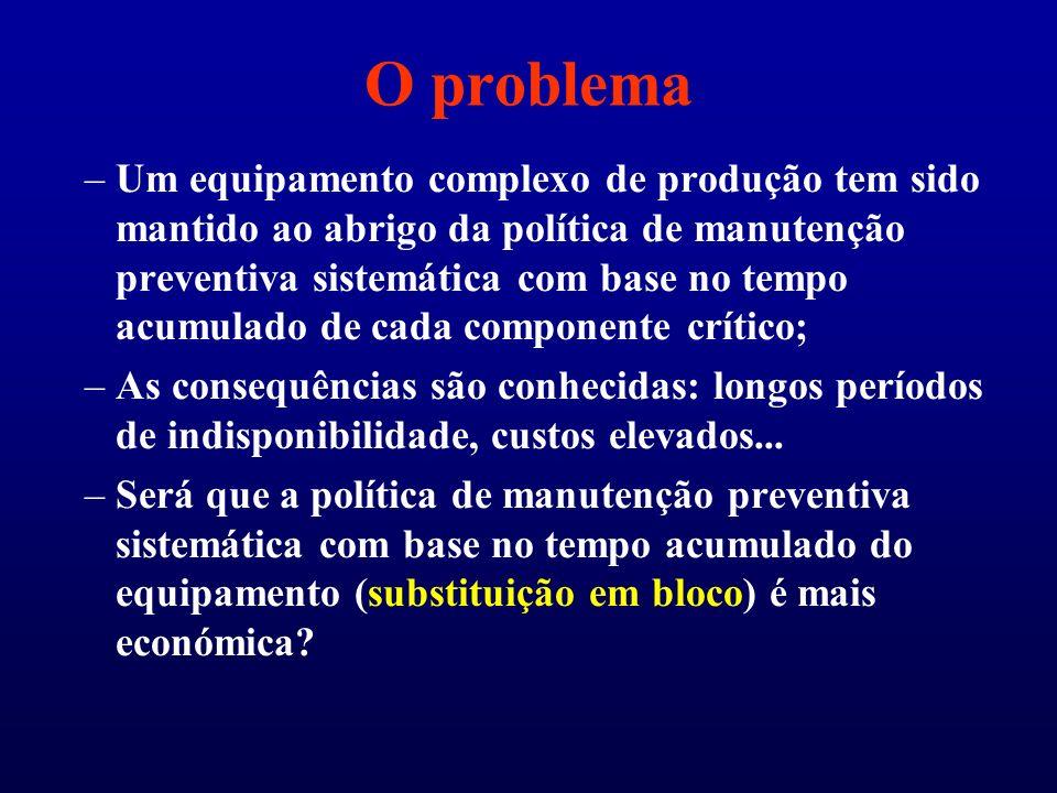 O problema –Um equipamento complexo de produção tem sido mantido ao abrigo da política de manutenção preventiva sistemática com base no tempo acumulad
