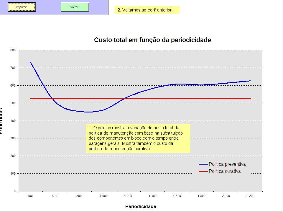 1. O gráfico mostra a variação do custo total da política de manutenção com base na substituição dos componentes em bloco com o tempo entre paragens g
