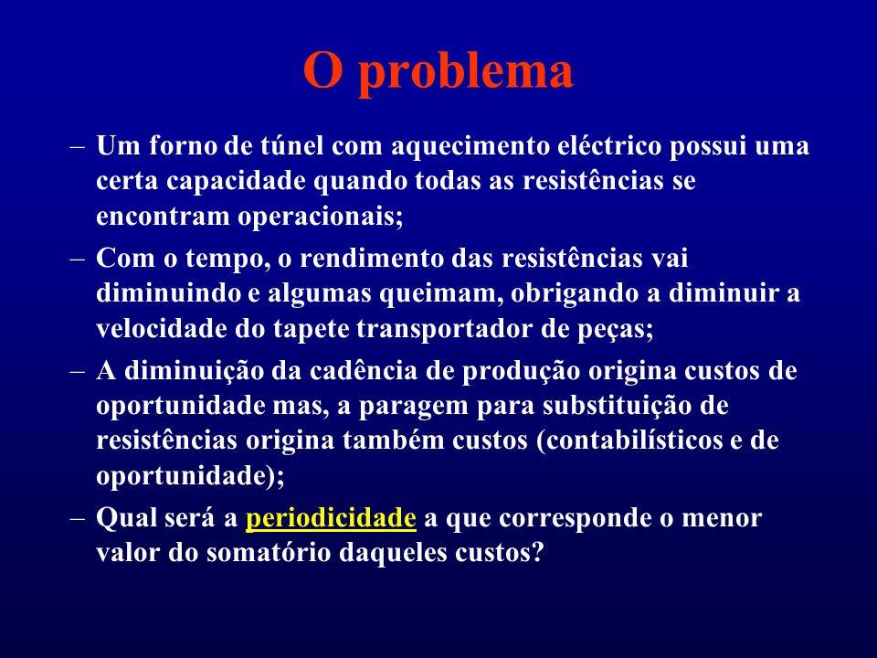 O problema –Um forno de túnel com aquecimento eléctrico possui uma certa capacidade quando todas as resistências se encontram operacionais; –Com o tem