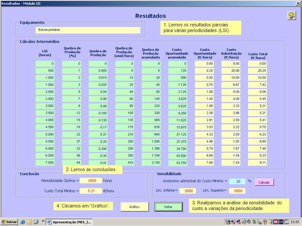 1. Lemos os resultados parciais para várias periodicidades (LSI). 2. Lemos as conclusões. 3. Realizamos a análise da sensibilidade do custo a variaçõe