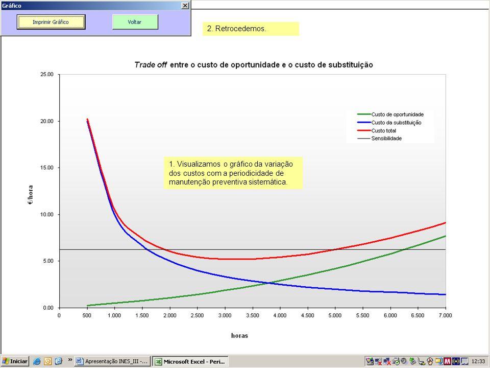 1. Visualizamos o gráfico da variação dos custos com a periodicidade de manutenção preventiva sistemática. 2. Retrocedemos.