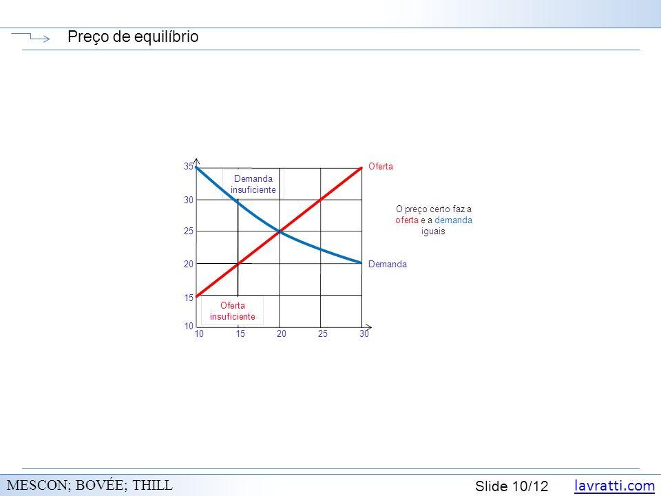 lavratti.com Slide 10/12 Preço de equilíbrio MESCON; BOVÉE; THILL