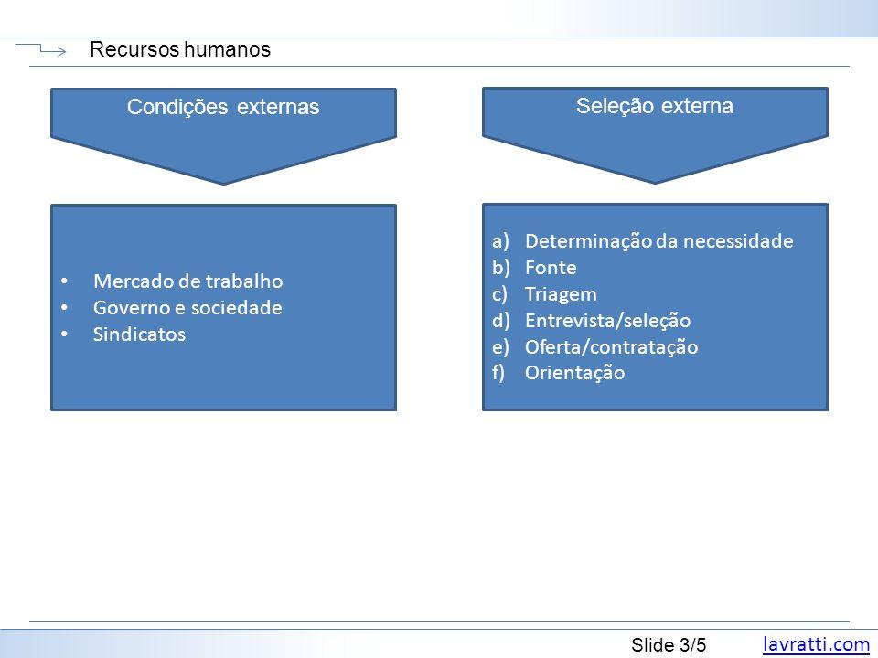 lavratti.com Slide 3/5 Recursos humanos Condições externas Mercado de trabalho Governo e sociedade Sindicatos Seleção externa a)Determinação da necess
