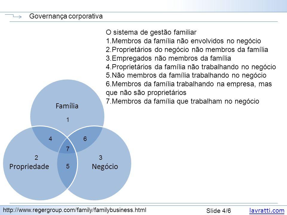 lavratti.com Slide 5/6 Governança corporativa http://www.regergroup.com/family/familybusiness.html GestãoProfissionalFamiliar Baseada em: Missão: Prevalece: Aceitação: Relações: Poder: GestãoProfissionalFamiliar Baseada em:Resultados Missão: Produzir bens e serviços rentáveis Prevalece:Competência Aceitação:Baseada no desempenho Relações:Temporárias e condicionais Poder: Baseado na autoridade e na influência GestãoProfissionalFamiliar Baseada em:ResultadosEmoção Missão: Produzir bens e serviços rentáveis Transformar os filhos em adultos competentes Prevalece:CompetênciaIgualdade Aceitação:Baseada no desempenhoIncondicional Relações:Temporárias e condicionaisPermanentes Poder: Baseado na autoridade e na influência Baseado na ordem das gerações ou de idade