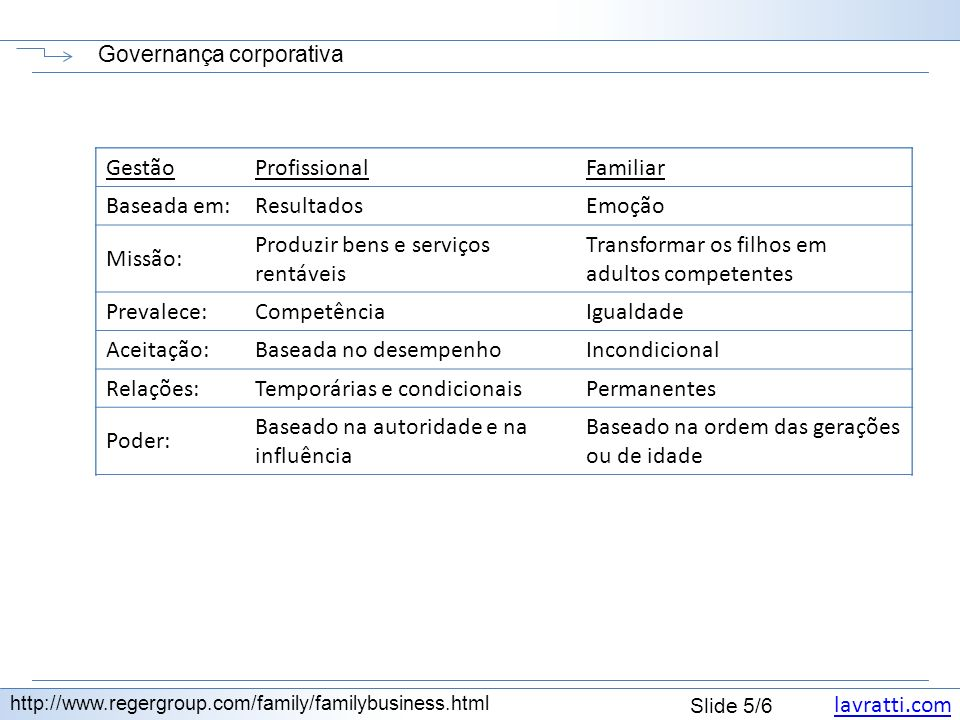 lavratti.com Slide 5/6 Governança corporativa http://www.regergroup.com/family/familybusiness.html GestãoProfissionalFamiliar Baseada em: Missão: Prev