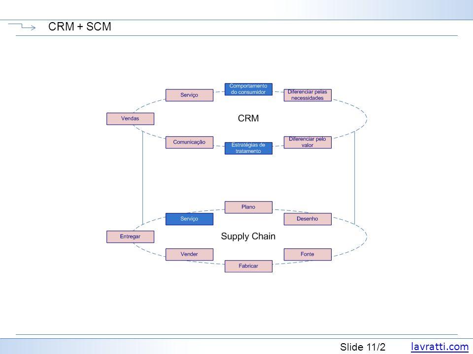 lavratti.com Slide 11/2 CRM + SCM