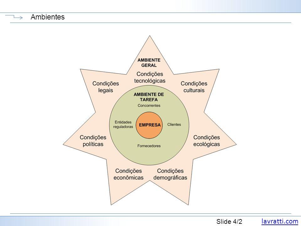 lavratti.com Slide 5/2 Coordenando produção e marketing