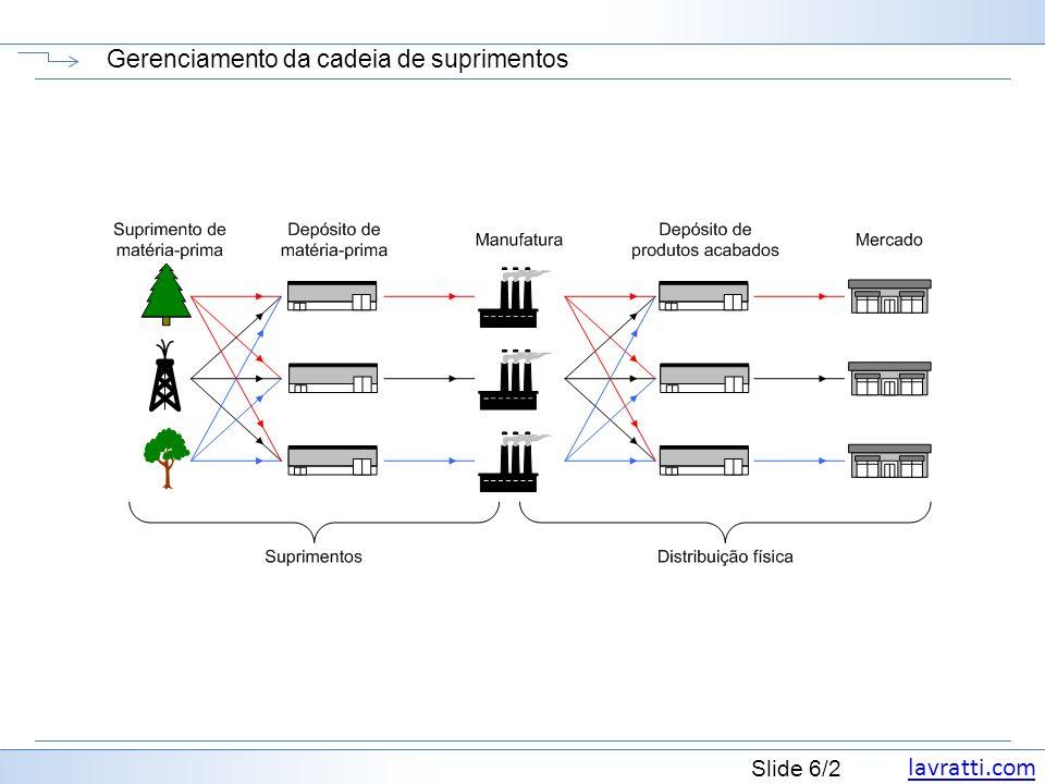 lavratti.com Slide 6/2 Gerenciamento da cadeia de suprimentos